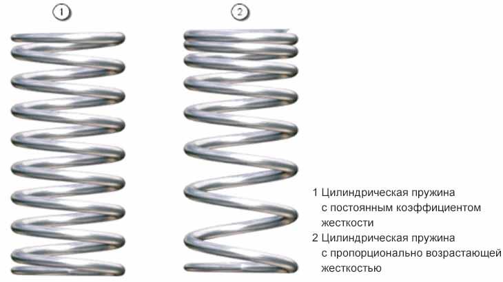 Цилиндрические пружины