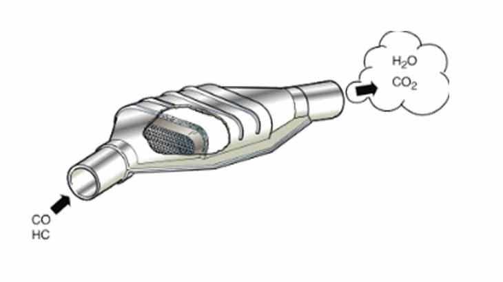 Нейтрализатор газов