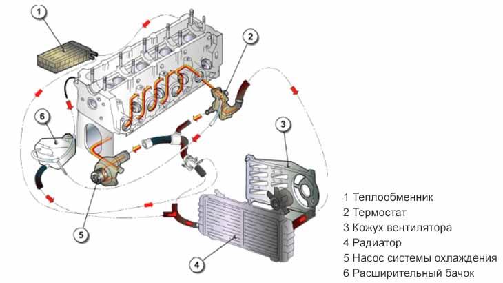 Охлаждение двигателя