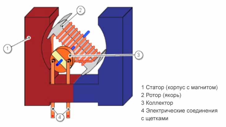 Принцип электродвигателя