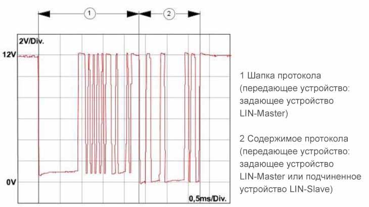 Протокол передачи