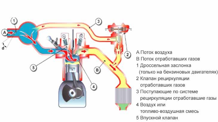 Рециркуляция газов