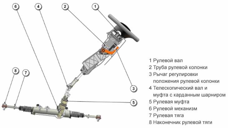Рулевая система