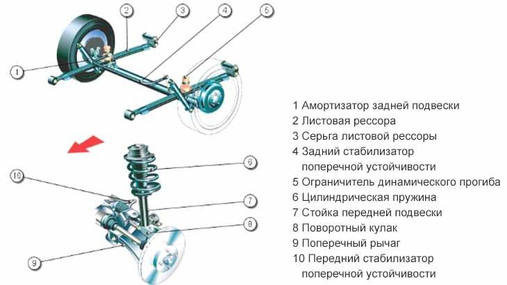 Система подвески
