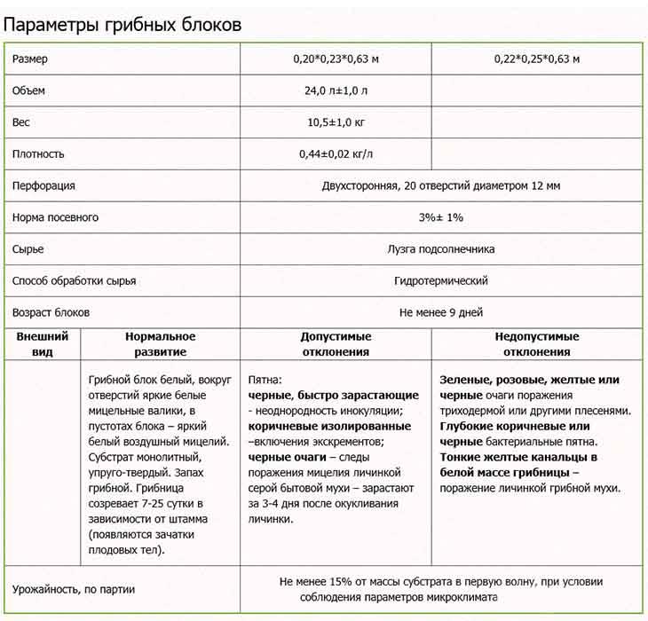 Таблица параметров