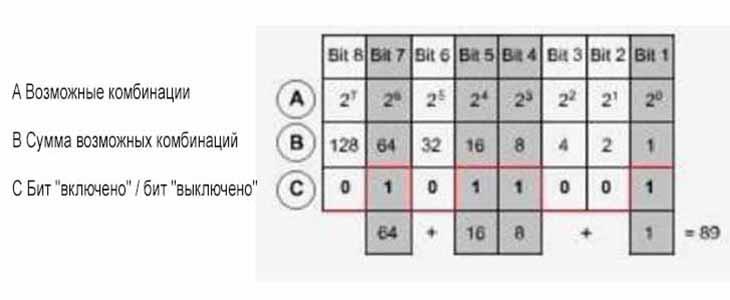 Таблица перерасчета