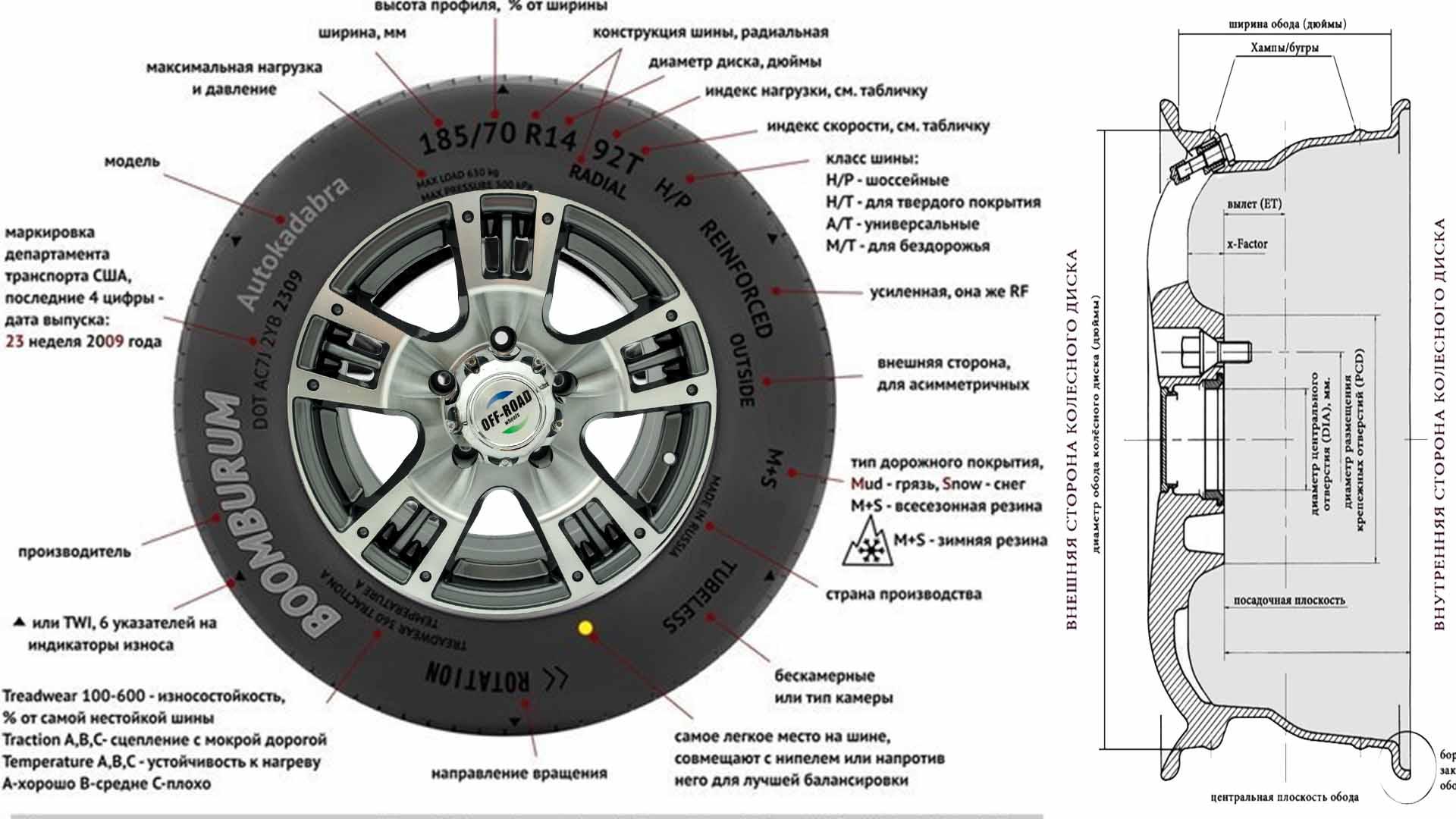 Обозначение шин