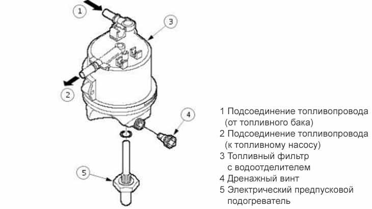 Фильтрация топлива