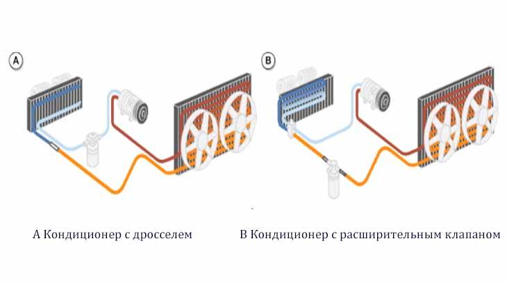 Системы кондиционирования