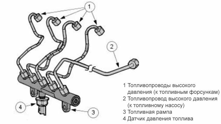 Рампа  с трубками