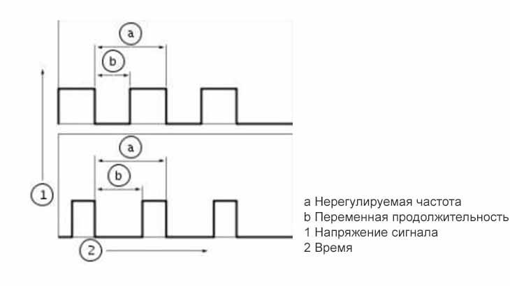 Форма сигнала