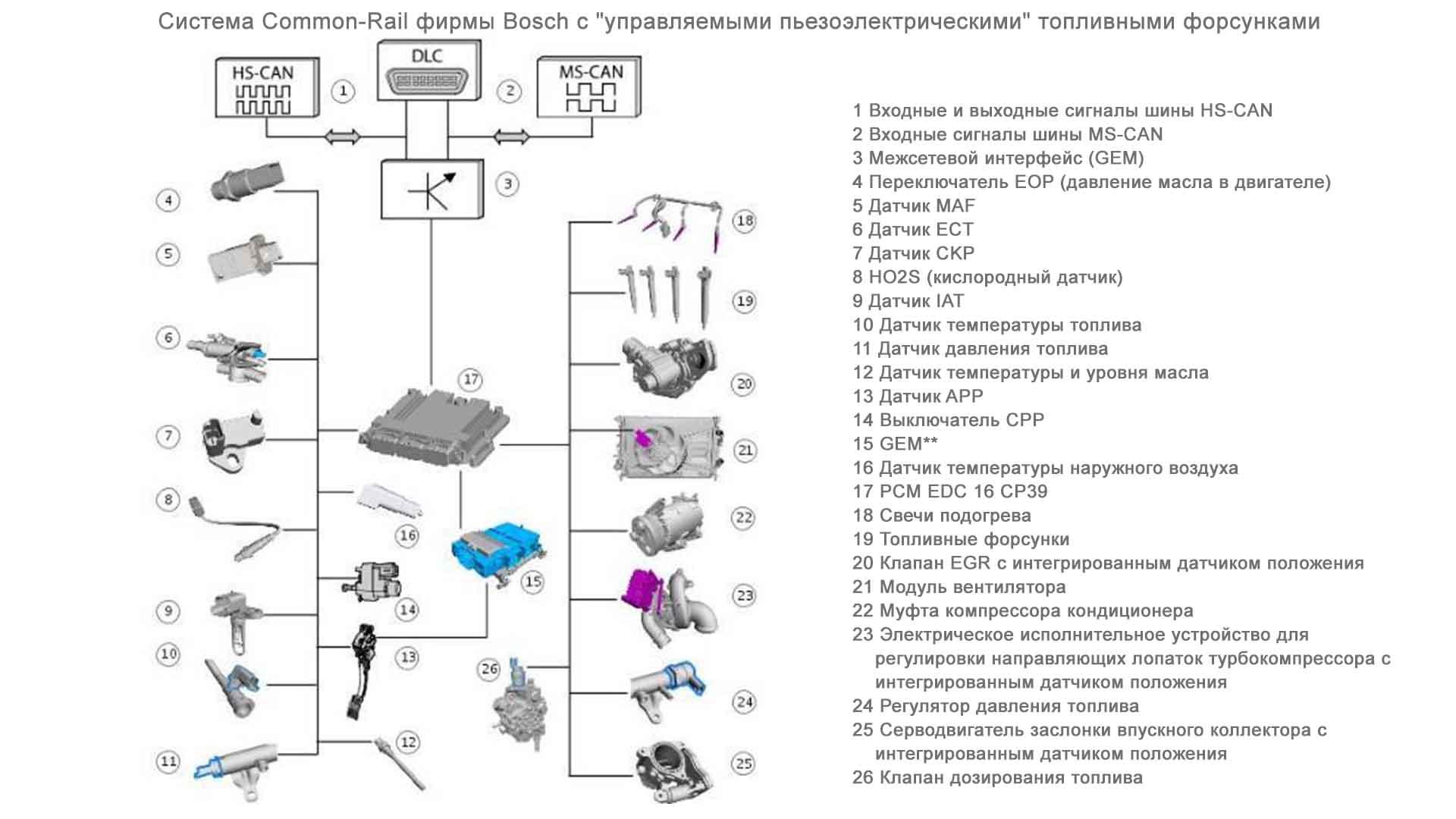 Детали системы
