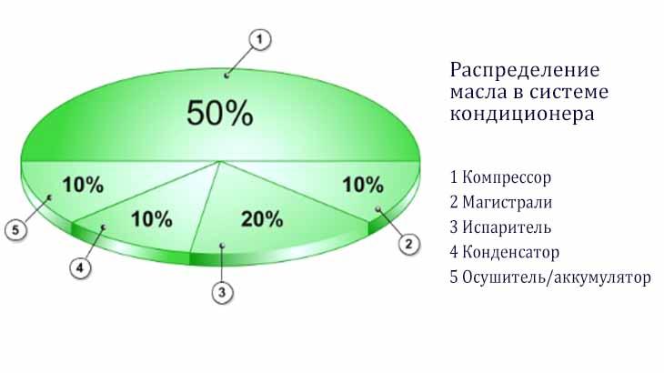 График распределения