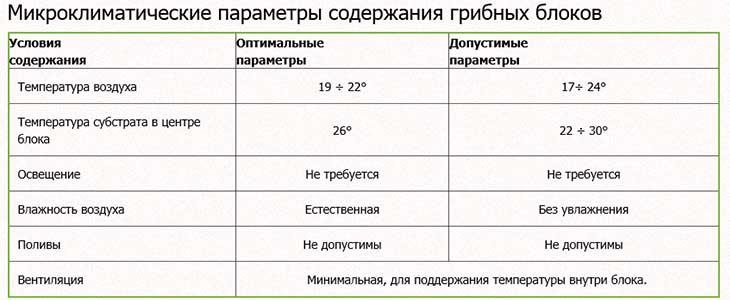 Микроклиматические параметры